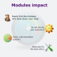 Modules impact in PrestaShop installation